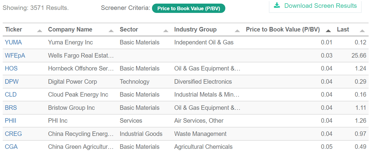 Low Price to Book Value Stock Screen ...