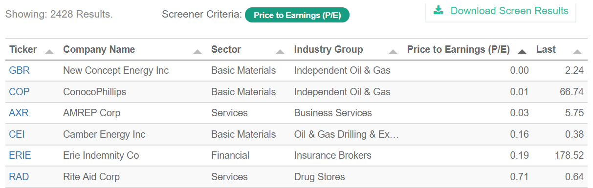 Low Price to Earnings Stock Screen Re...